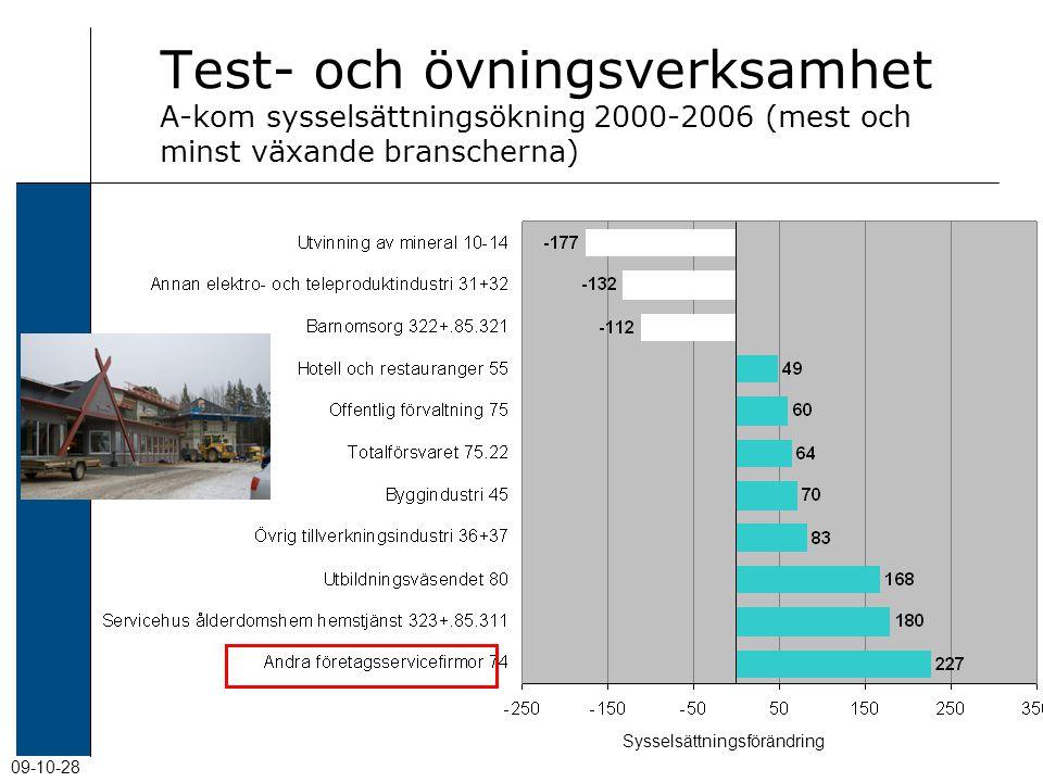 09-10-28 Test- och övningsverksamhet A-kom sysselsättningsökning 2000-2006 (mest och minst växande branscherna) Sysselsättningsförändring