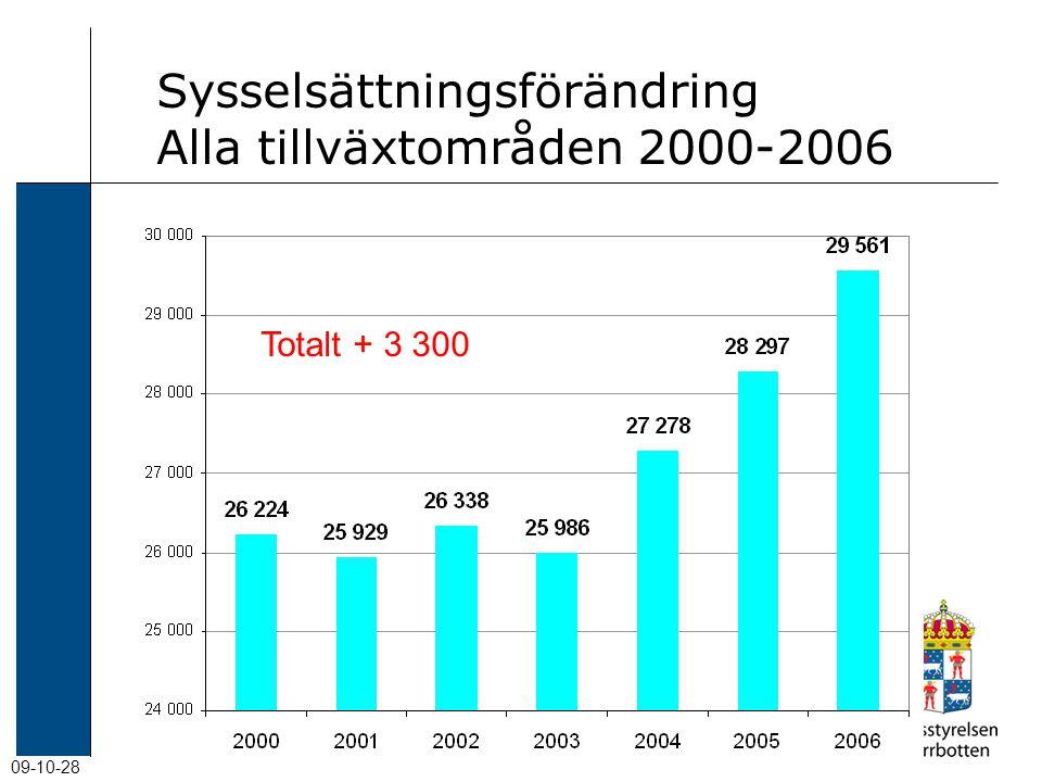 09-10-28 Sysselsättningsförändring Alla tillväxtområden 2000-2006 Totalt + 3 300