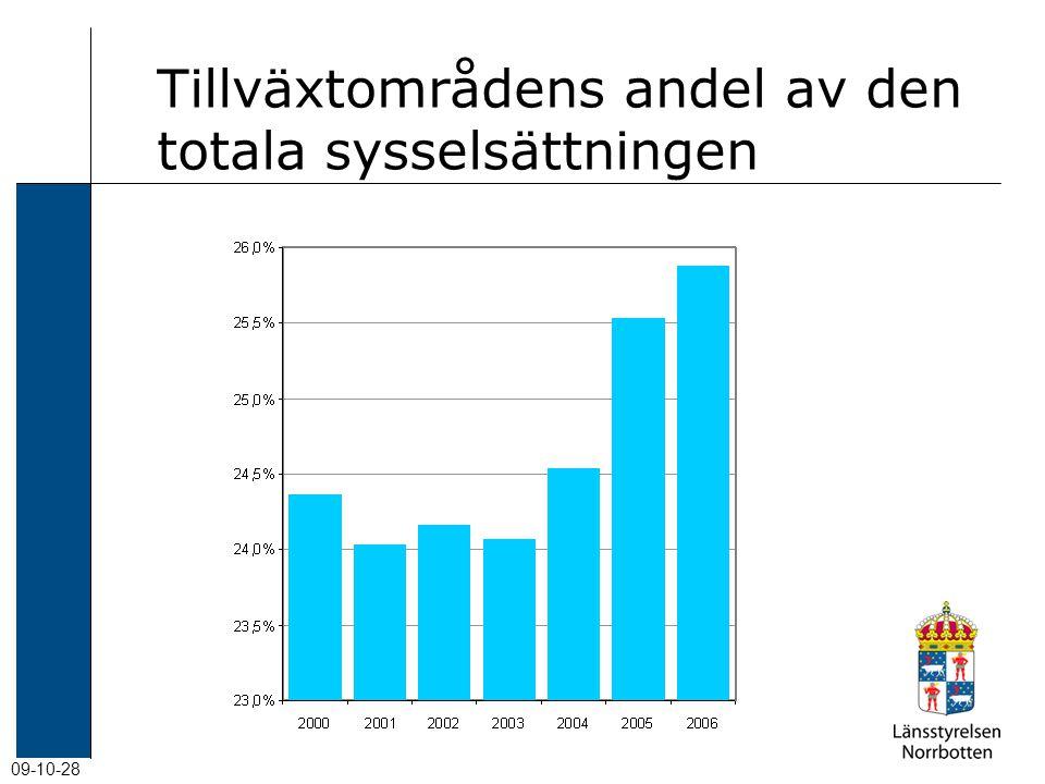 09-10-28 Tillväxtområdens andel av den totala sysselsättningen