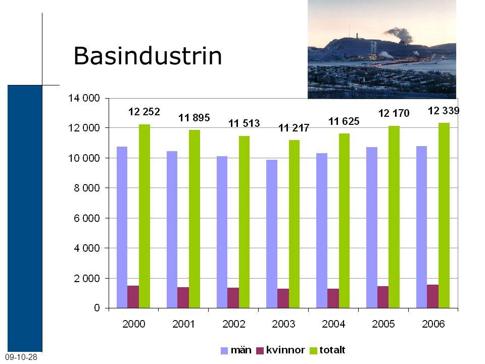 09-10-28 Basindustrin