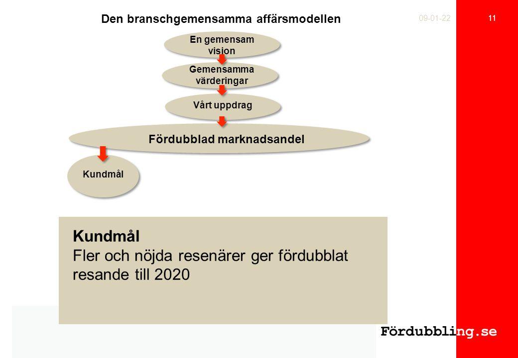 11 09-01-22 Den branschgemensamma affärsmodellen En gemensam vision Gemensamma värderingar Vårt uppdrag Fördubblad marknadsandel Kundmål Fler och nöjda resenärer ger fördubblat resande till 2020