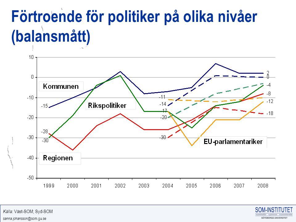 sanna.johansson@som.gu.se Förtroende för politiker på olika nivåer (balansmått) Källa: Väst-SOM; Syd-SOM