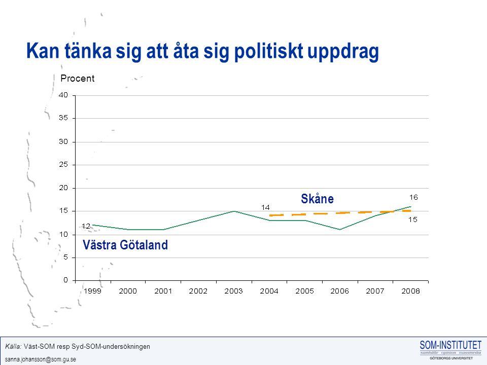 sanna.johansson@som.gu.se Kan tänka sig att åta sig politiskt uppdrag Västra Götaland Skåne Källa: Väst-SOM resp Syd-SOM-undersökningen Procent