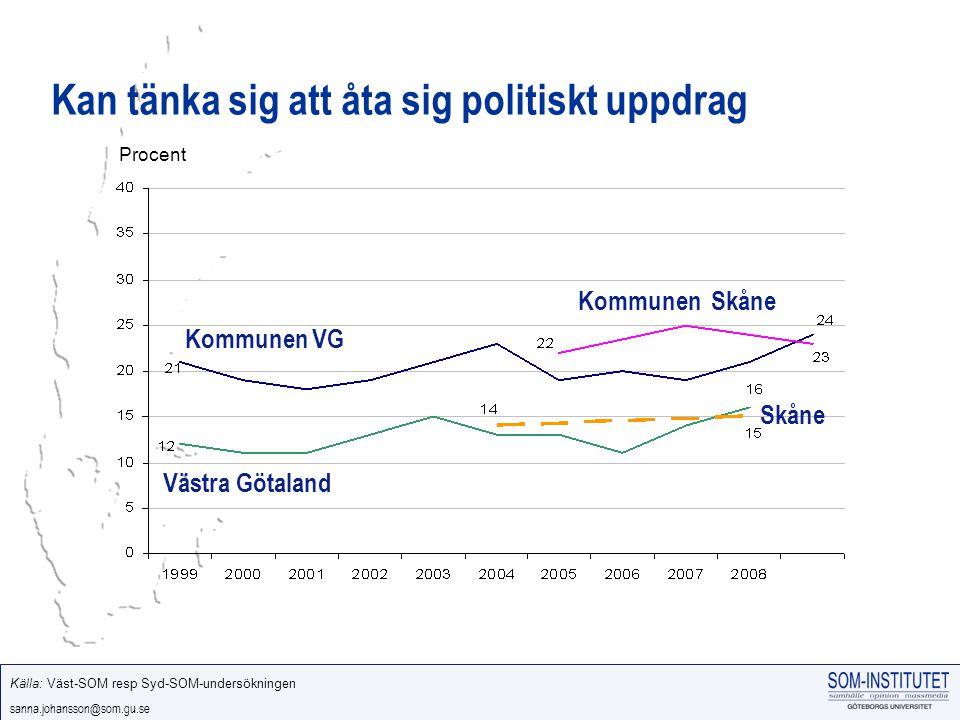 sanna.johansson@som.gu.se Kan tänka sig att åta sig politiskt uppdrag Västra Götaland Skåne Källa: Väst-SOM resp Syd-SOM-undersökningen Procent Kommunen VG Kommunen Skåne