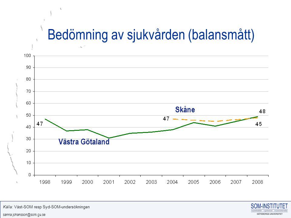 sanna.johansson@som.gu.se Bedömning av sjukvården (balansmått) Västra Götaland Skåne Källa: Väst-SOM resp Syd-SOM-undersökningen