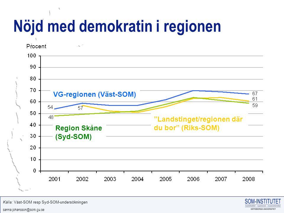 sanna.johansson@som.gu.se Nöjd med demokratin i regionen Procent VG-regionen (Väst-SOM) Landstinget/regionen där du bor (Riks-SOM) Region Skåne (Syd-SOM) Källa: Väst-SOM resp Syd-SOM-undersökningen