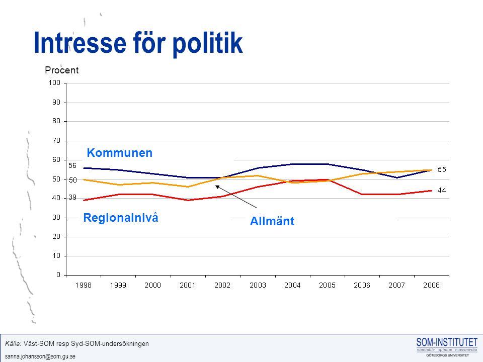 sanna.johansson@som.gu.se Intresse för politik Kommunen Regionalnivå Allmänt Källa: Väst-SOM resp Syd-SOM-undersökningen Procent