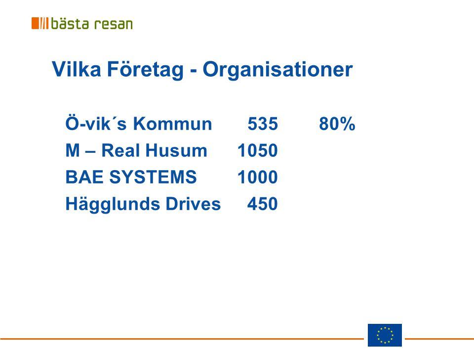 Vilka Företag - Organisationer Ö-vik´s Kommun 535 80% M – Real Husum1050 BAE SYSTEMS1000 Hägglunds Drives 450