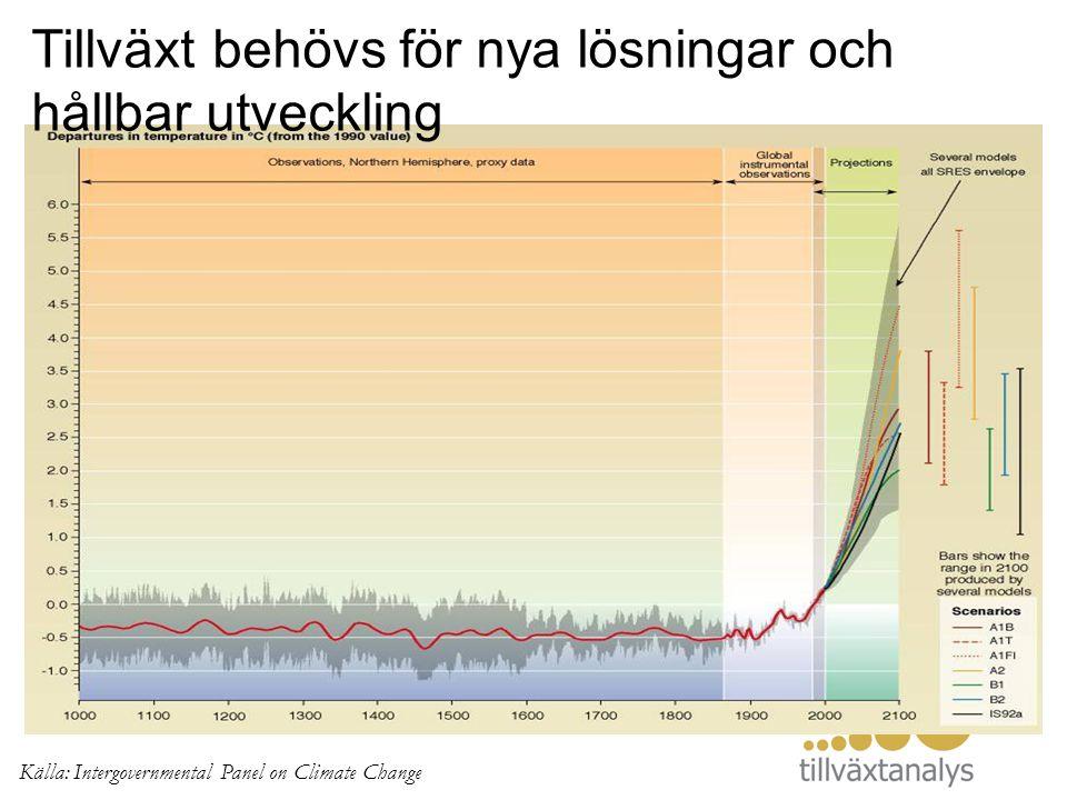 Källa: Intergovernmental Panel on Climate Change Tillväxt behövs för nya lösningar och hållbar utveckling