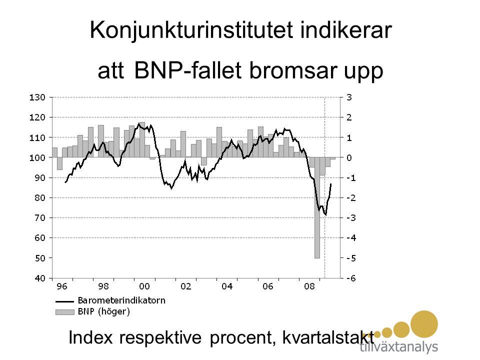 Konjunkturinstitutet indikerar att BNP-fallet bromsar upp Index respektive procent, kvartalstakt