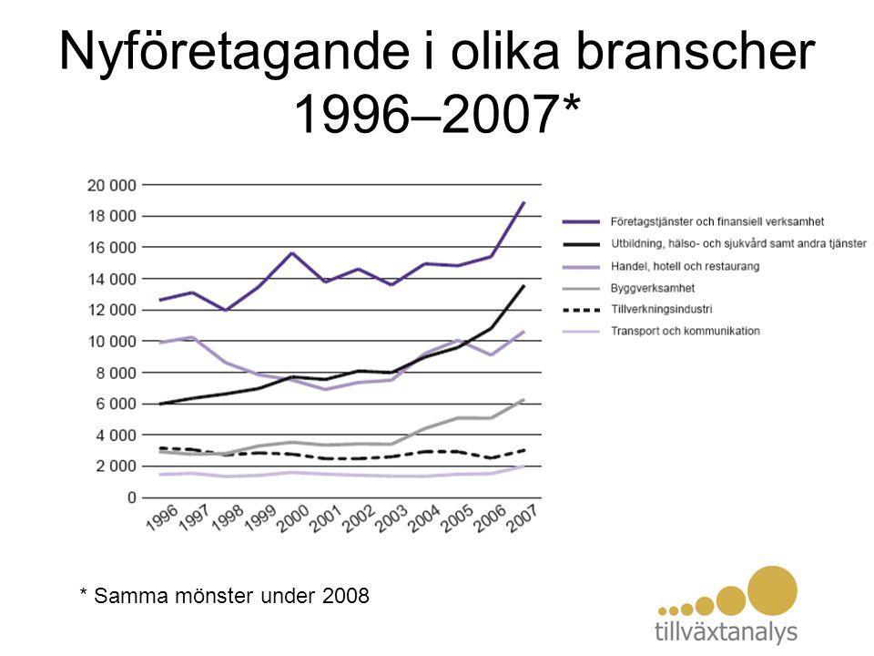 Nyföretagande i olika branscher 1996–2007* * Samma mönster under 2008