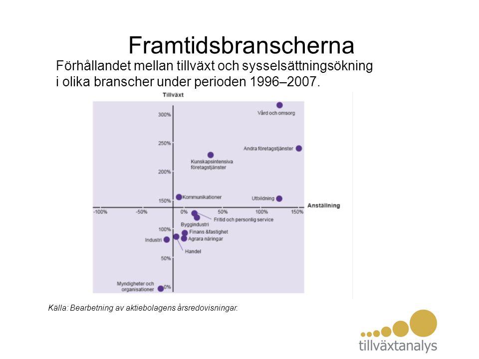 Framtidsbranscherna Källa: Bearbetning av aktiebolagens årsredovisningar. Förhållandet mellan tillväxt och sysselsättningsökning i olika branscher und