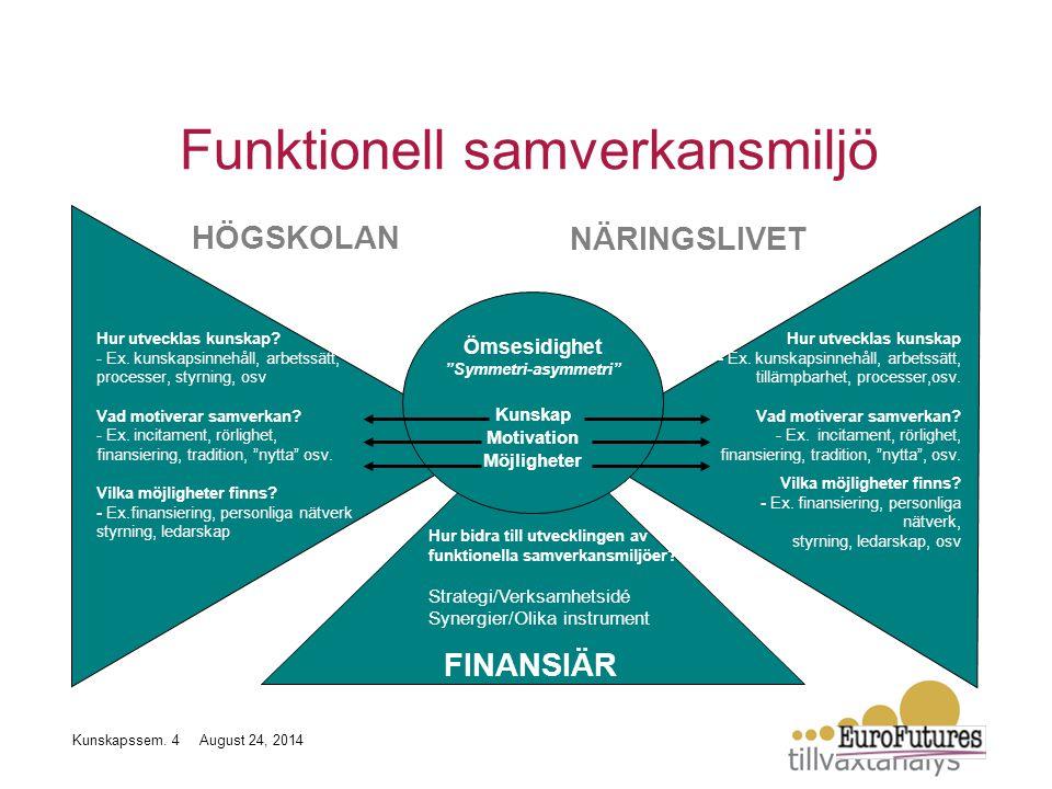 """HÖGSKOLANNÄRINGSLIVET Hur bidra till utvecklingen av funktionella samverkansmiljöer? Strategi/Verksamhetsidé Synergier/Olika instrument Ömsesidighet """""""