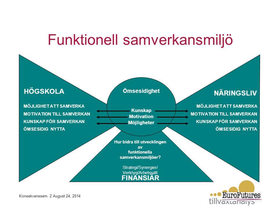 HÖGSKOLA NÄRINGSLIV Hur bidra till utvecklingen av funktionella samverkansmiljöer? Strategi/Synergier/ Verktyg/Arbetssätt Ömsesidighet Kunskap Motivat