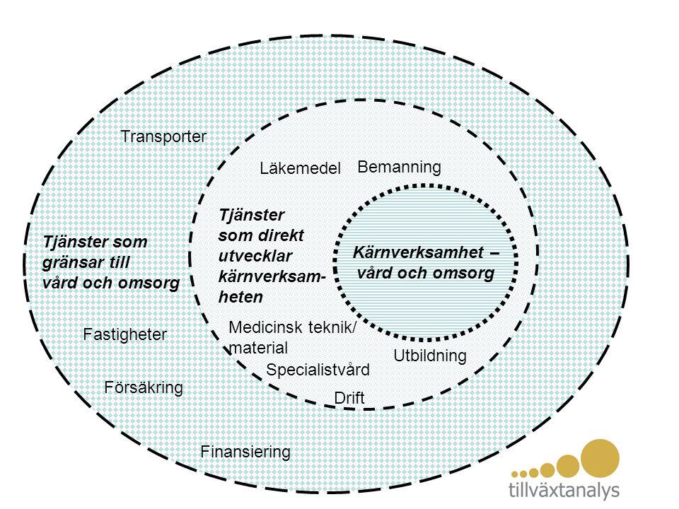 Kärnverksamhet – vård och omsorg Tjänster som direkt utvecklar kärnverksam- heten Tjänster som gränsar till vård och omsorg Läkemedel Medicinsk teknik