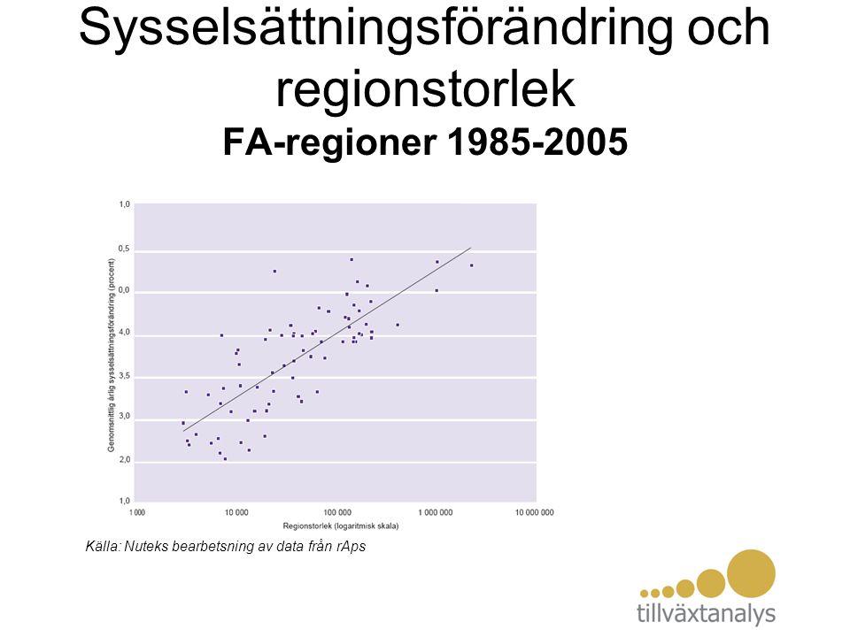 Sysselsättningsförändring och regionstorlek FA-regioner 1985-2005 Källa: Nuteks bearbetsning av data från rAps