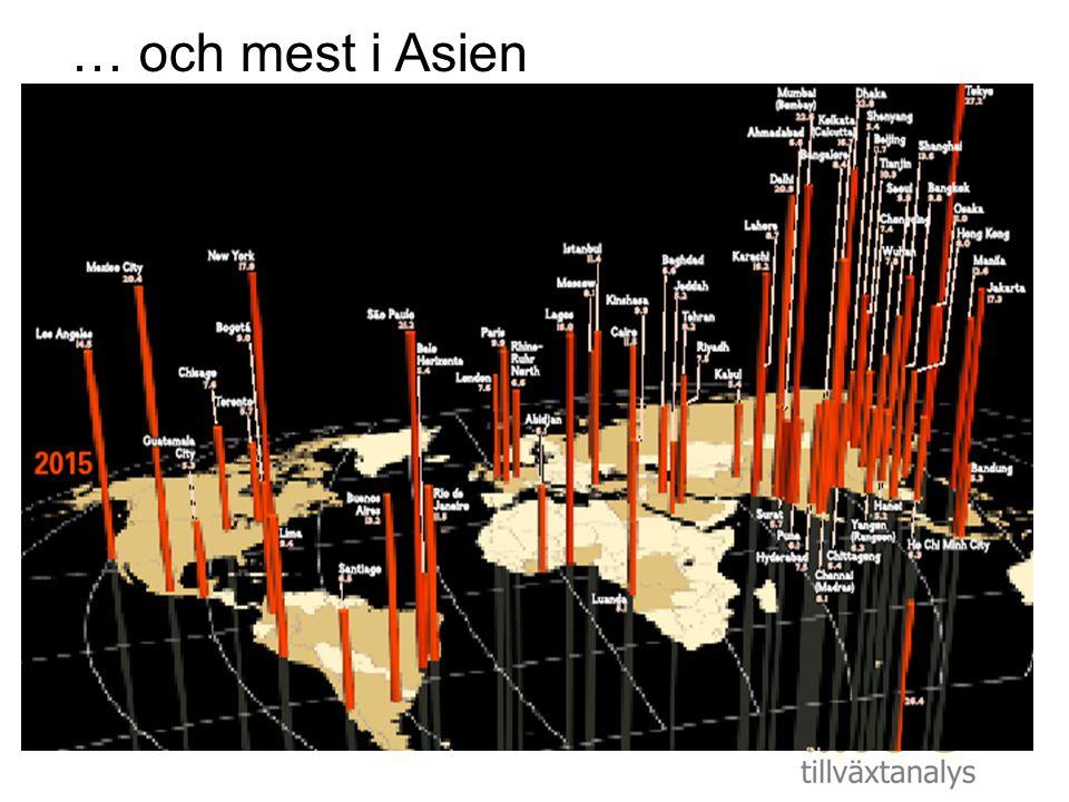 … och mest i Asien