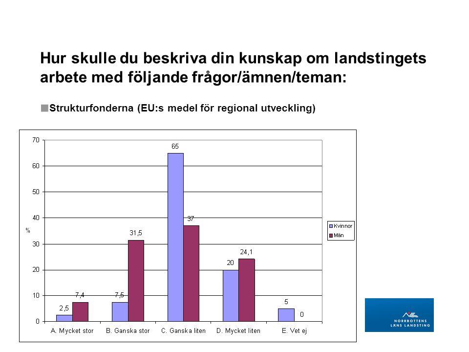 LANDSTINGSDIREKTÖRENS STAB Regional utveckling BILD 19 Hur skulle du beskriva din kunskap om landstingets arbete med följande frågor/ämnen/teman: ■ Strukturfonderna (EU:s medel för regional utveckling)