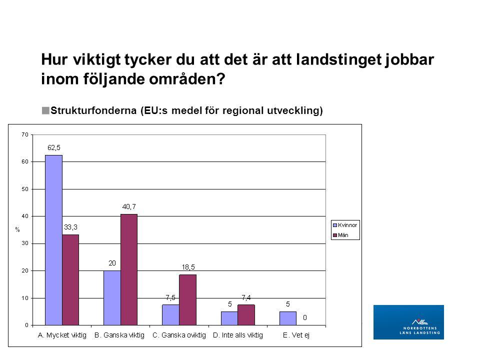 LANDSTINGSDIREKTÖRENS STAB Regional utveckling BILD 20 Hur viktigt tycker du att det är att landstinget jobbar inom följande områden.