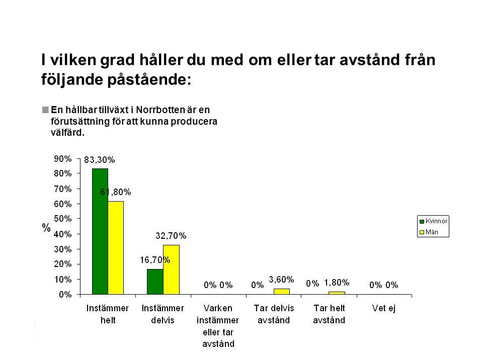 LANDSTINGSDIREKTÖRENS STAB Regional utveckling BILD 3 I vilken grad håller du med om eller tar avstånd från följande påstående: ■ En hållbar tillväxt i Norrbotten är en förutsättning för att kunna producera välfärd.