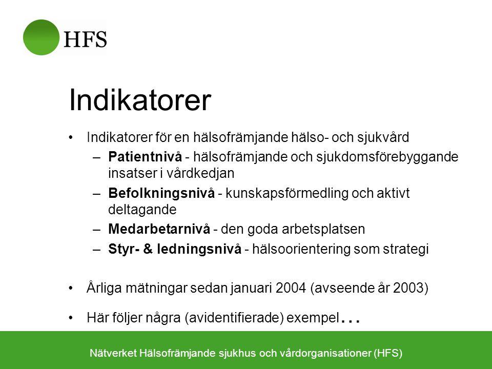 Indikatorer Indikatorer för en hälsofrämjande hälso- och sjukvård –Patientnivå - hälsofrämjande och sjukdomsförebyggande insatser i vårdkedjan –Befolkningsnivå - kunskapsförmedling och aktivt deltagande –Medarbetarnivå - den goda arbetsplatsen –Styr- & ledningsnivå - hälsoorientering som strategi Årliga mätningar sedan januari 2004 (avseende år 2003) Här följer några (avidentifierade) exempel … Nätverket Hälsofrämjande sjukhus och vårdorganisationer (HFS)