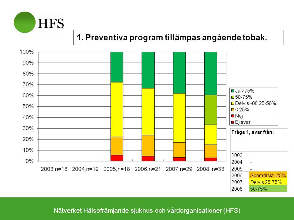 1. Preventiva program tillämpas angående tobak. Fråga 1, svar från: 2003- 2004- 2005- 2006Sporadiskt<25% 2007Delvis 25-75% 200850-75%