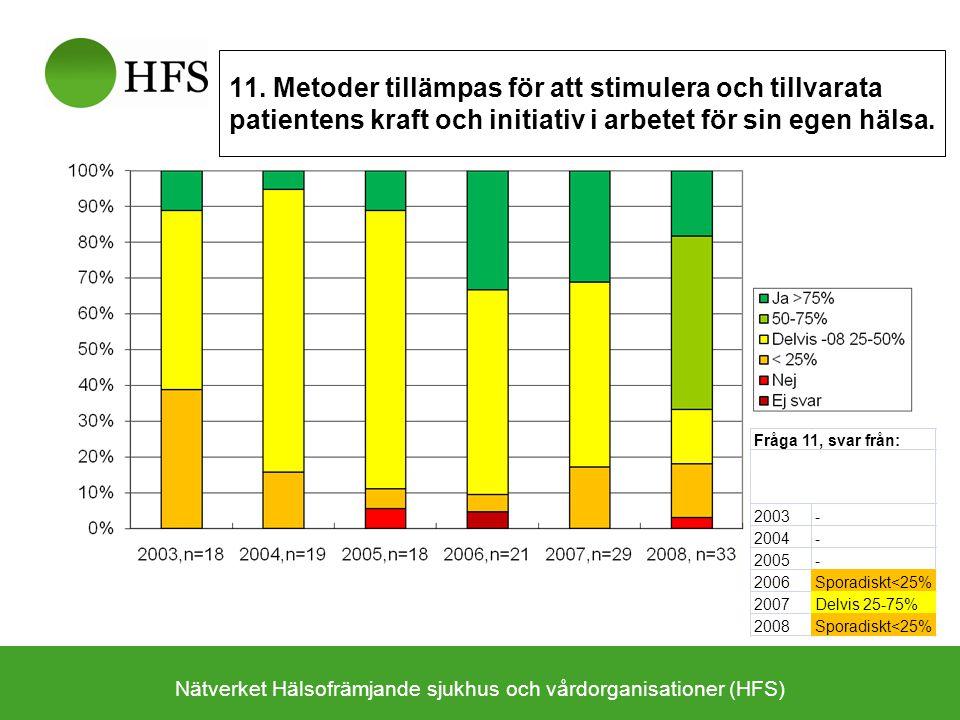 Nätverket Hälsofrämjande sjukhus och vårdorganisationer (HFS) 11. Metoder tillämpas för att stimulera och tillvarata patientens kraft och initiativ i