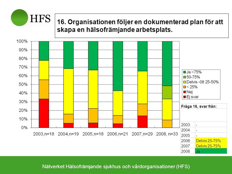 Nätverket Hälsofrämjande sjukhus och vårdorganisationer (HFS) 16. Organisationen följer en dokumenterad plan för att skapa en hälsofrämjande arbetspla