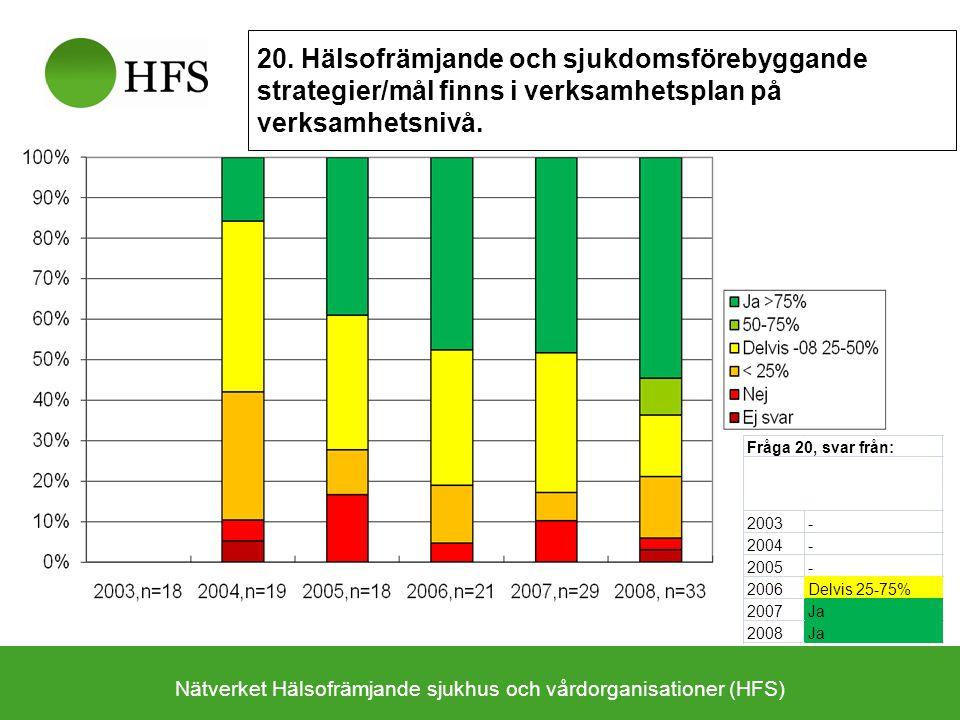 Nätverket Hälsofrämjande sjukhus och vårdorganisationer (HFS) 20. Hälsofrämjande och sjukdomsförebyggande strategier/mål finns i verksamhetsplan på ve