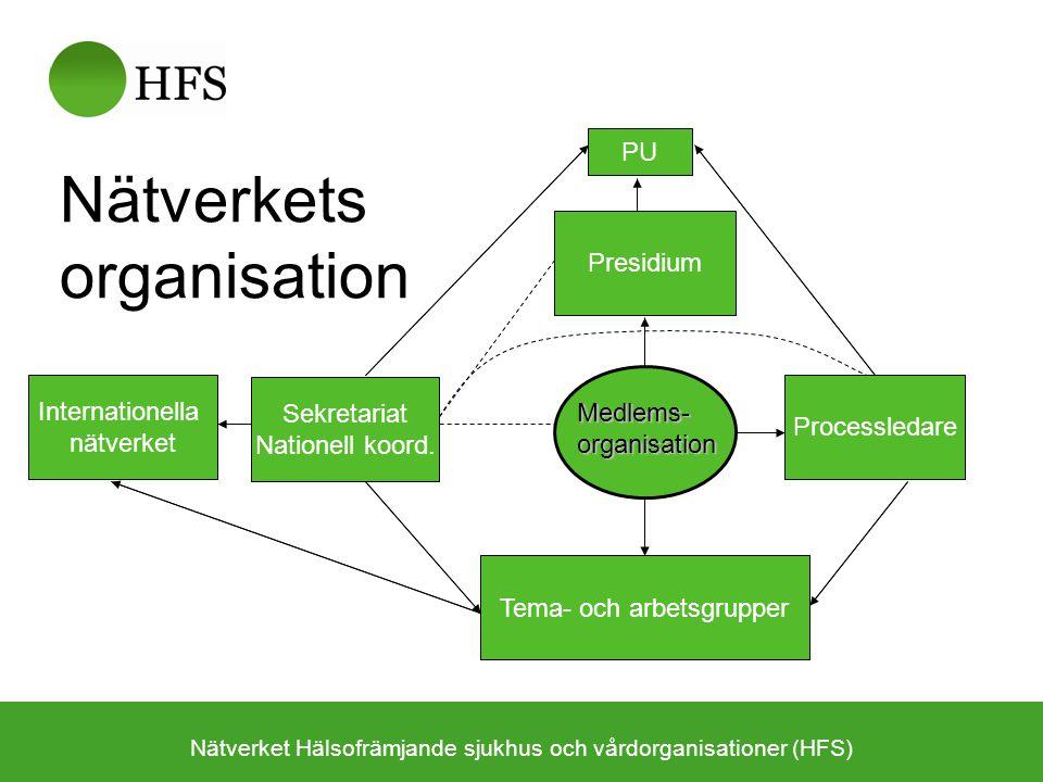 Nätverkets organisation Nätverket Hälsofrämjande sjukhus och vårdorganisationer (HFS) Sekretariat Nationell koord. PU Processledare Presidium Tema- oc