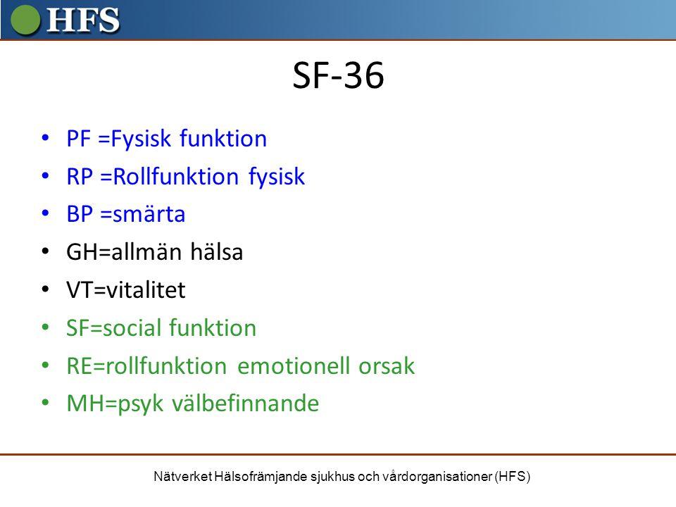 Nätverket Hälsofrämjande sjukhus och vårdorganisationer (HFS) SF-36 PF =Fysisk funktion RP =Rollfunktion fysisk BP =smärta GH=allmän hälsa VT=vitalite