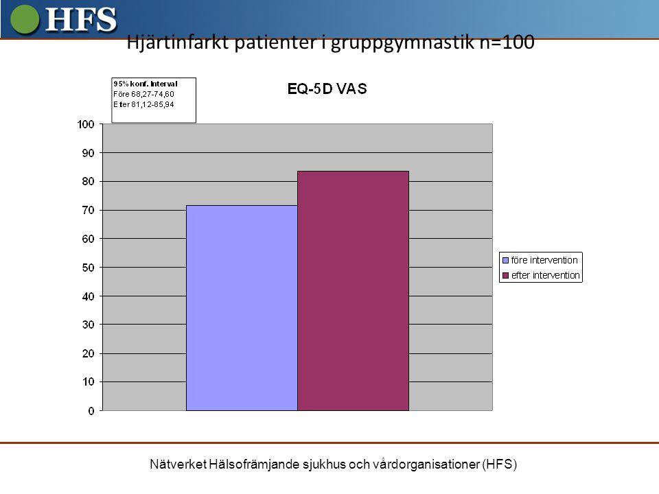 Nätverket Hälsofrämjande sjukhus och vårdorganisationer (HFS) Hjärtinfarkt patienter i gruppgymnastik n=100