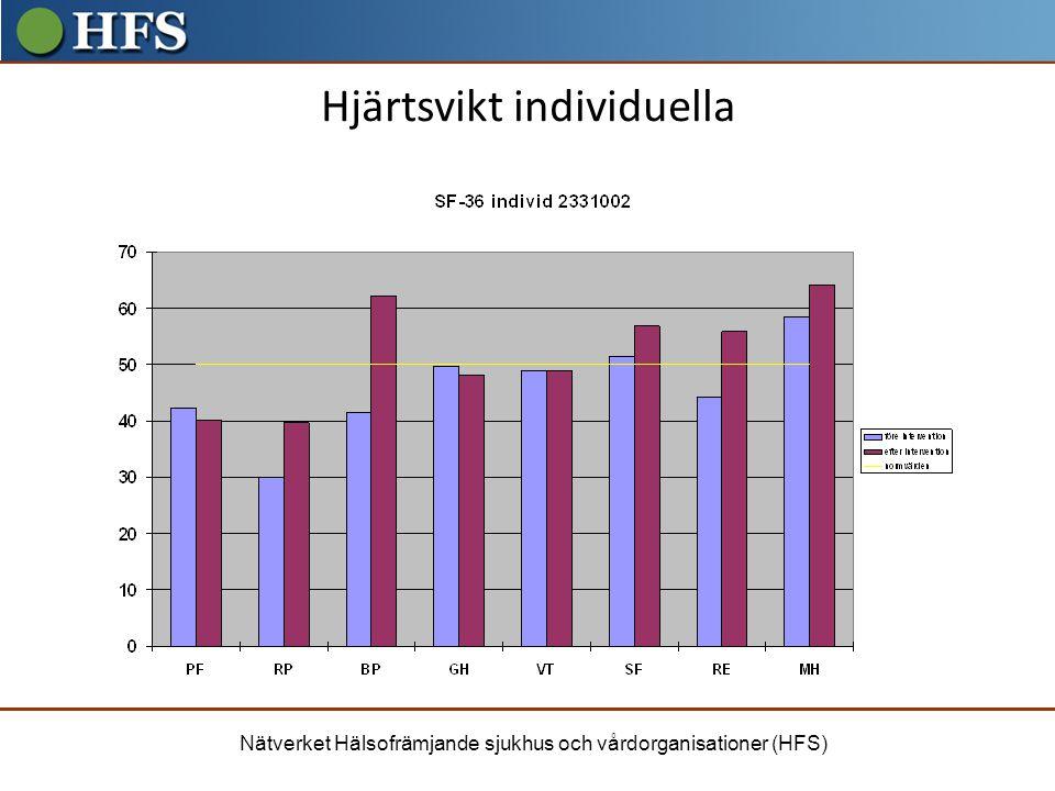 Nätverket Hälsofrämjande sjukhus och vårdorganisationer (HFS) Hjärtsvikt individuella