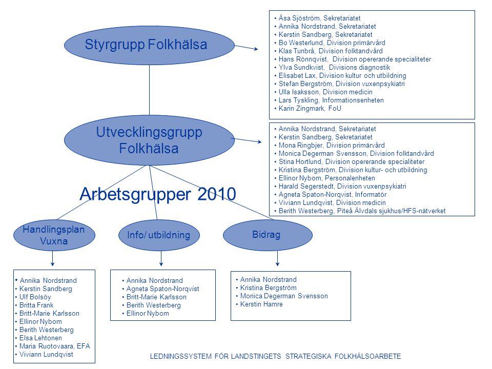 Styrgrupp Folkhälsa Åsa Sjöström, Sekretariatet Annika Nordstrand, Sekretariatet Kerstin Sandberg, Sekretariatet Bo Westerlund, Division primärvård Kl