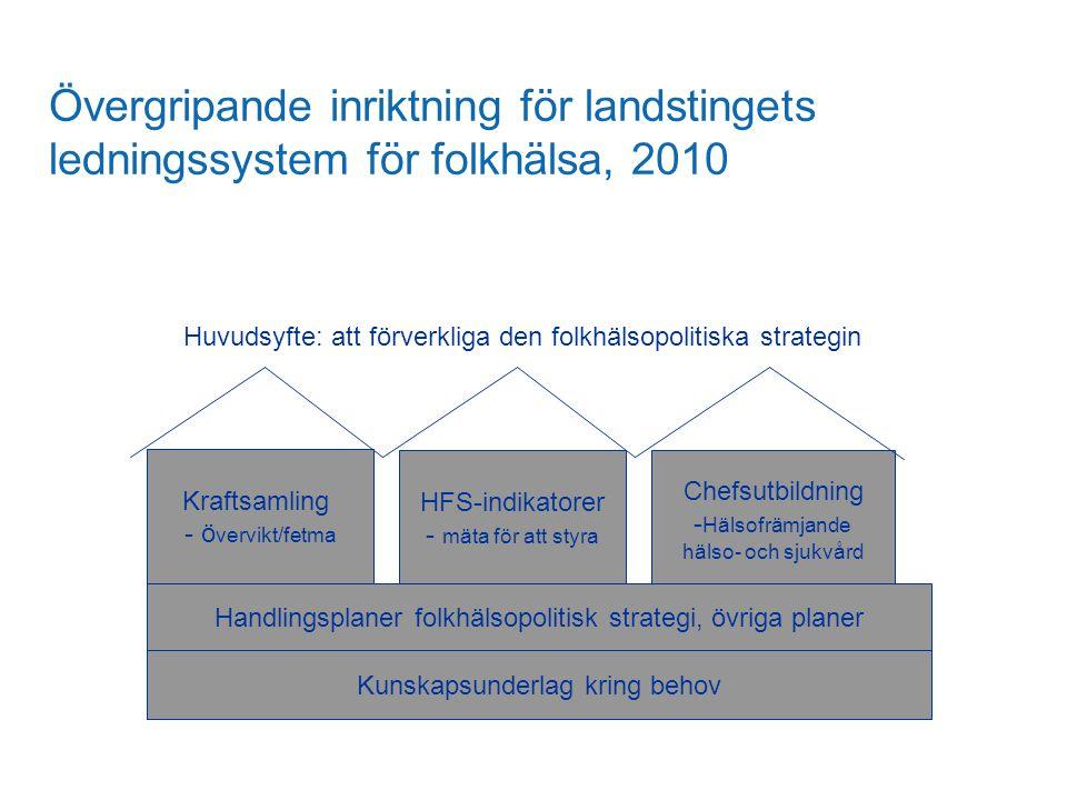 Övergripande inriktning för landstingets ledningssystem för folkhälsa, 2010 Kraftsamling - ö vervikt/fetma HFS-indikatorer - mäta för att styra Chefsu