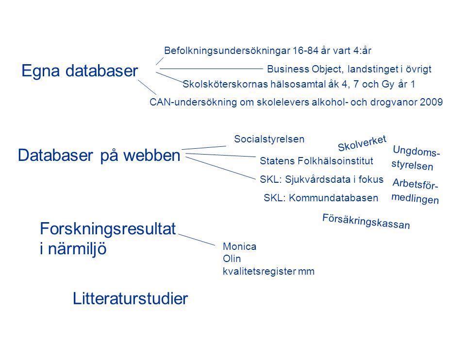 Egna databaser Databaser på webben Litteraturstudier Forskningsresultat i närmiljö Socialstyrelsen Statens Folkhälsoinstitut SKL: Sjukvårdsdata i foku