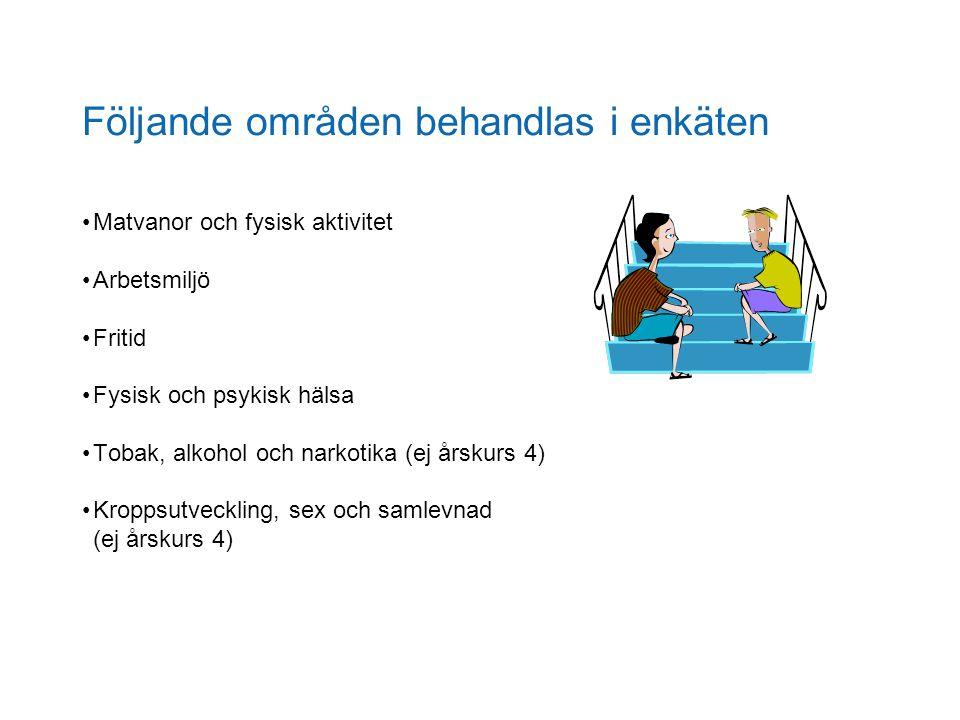 Följande områden behandlas i enkäten Matvanor och fysisk aktivitet Arbetsmiljö Fritid Fysisk och psykisk hälsa Tobak, alkohol och narkotika (ej årskur