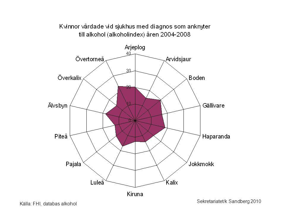 Källa: FHI, databas alkohol Sekretariatet/k Sandberg 2010