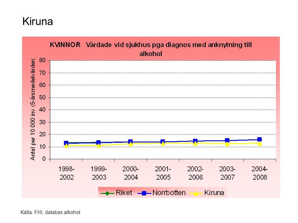 Källa: FHI, databas alkohol Kiruna