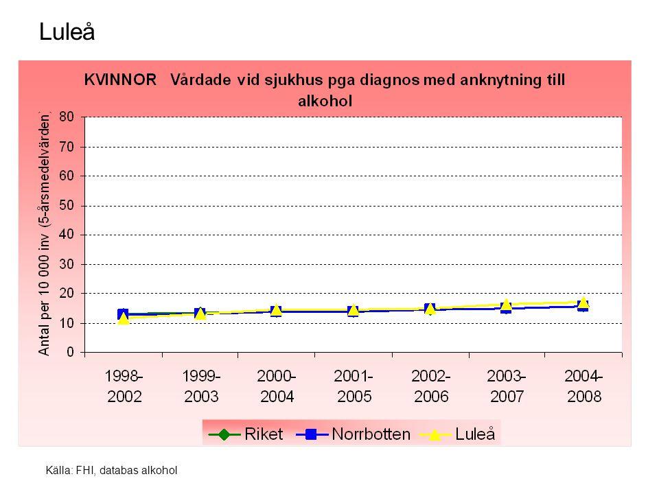 Källa: FHI, databas alkohol Luleå
