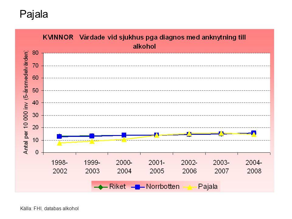 Källa: FHI, databas alkohol Pajala