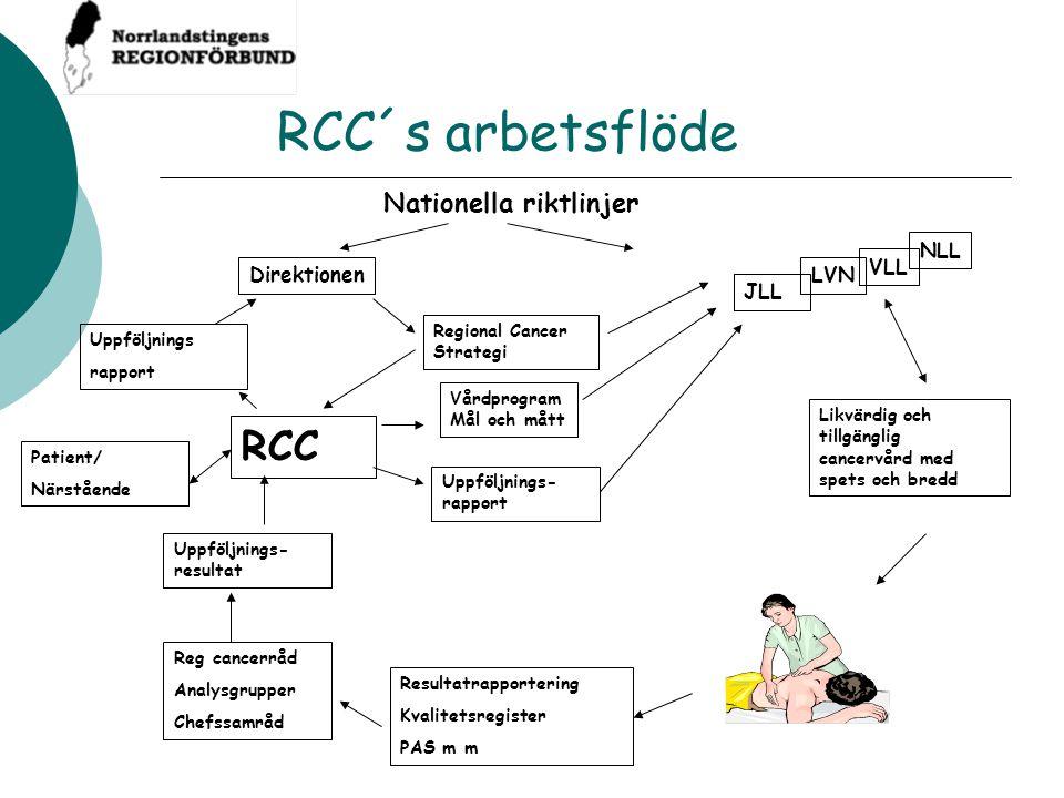 RCC´s arbetsflöde Nationella riktlinjer Uppföljnings rapport Regional Cancer Strategi Direktionen RCC Vårdprogram Mål och mått Uppföljnings- rapport U