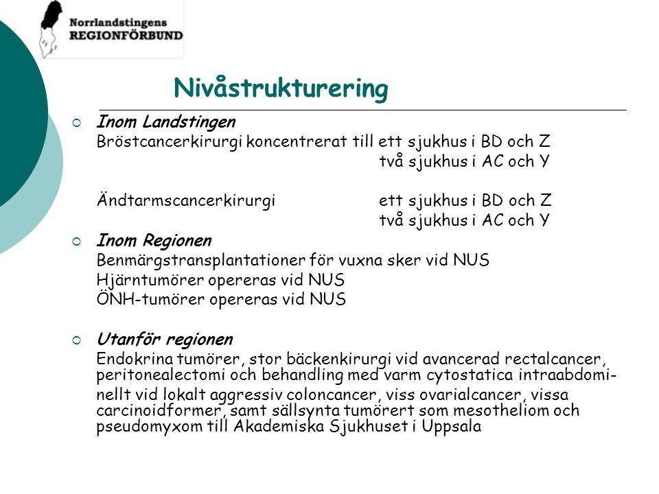 Nivåstrukturering  Inom Landstingen Bröstcancerkirurgi koncentrerat till ett sjukhus i BD och Z två sjukhus i AC och Y Ändtarmscancerkirurgi ett sjuk