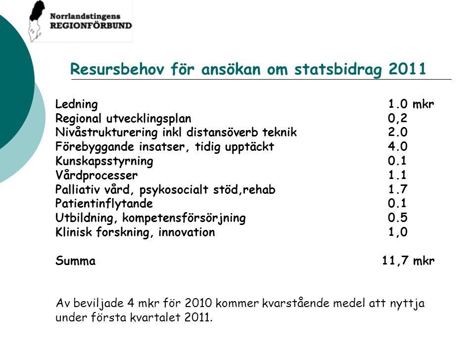 Resursbehov för ansökan om statsbidrag 2011 Ledning1.0 mkr Regional utvecklingsplan0,2 Nivåstrukturering inkl distansöverb teknik 2.0 Förebyggande ins