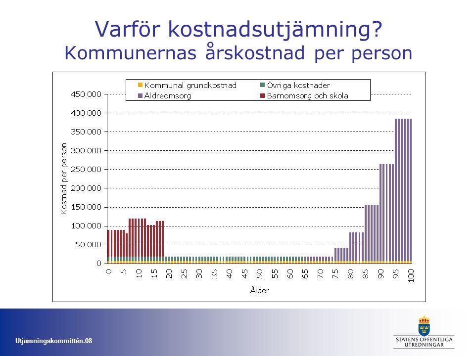 Utjämningskommittén.08 Varför kostnadsutjämning? Kommunernas årskostnad per person
