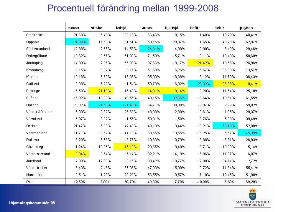 Utjämningskommittén.08 Procentuell förändring mellan 1999-2008