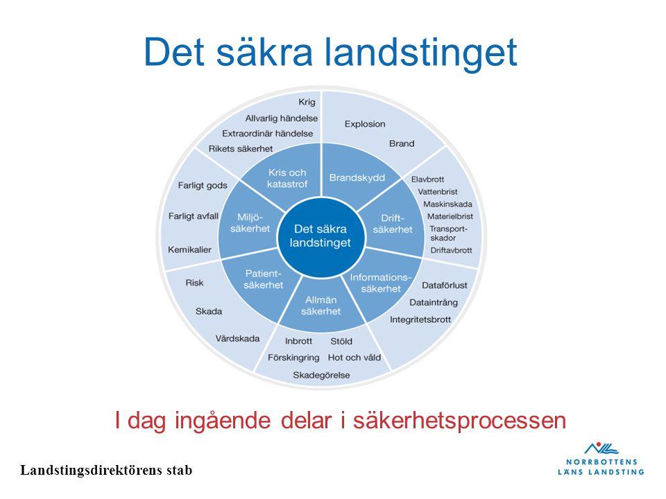 Landstingsdirektörens stab Säkerhetsprocessens prioriteringar 2011-2013 Påbörja införandet av en landstingsgemensam avvikelseprocess Ny Patientsäkerhetslag ska vara implementerad, känd och tillämpad.