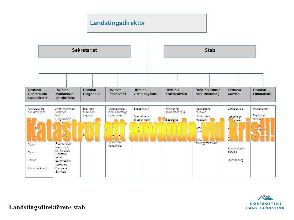 Landstingsdirektörens stab Landstingsdirektör SekretariatStab Akutsjukvård och ambulans Allm.kir Urologi Ortopedi Ögon Öron Käkkir.