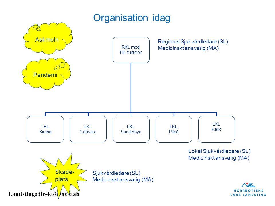 Landstingsdirektörens stab Organisation idag RKL med TIB-funktion LKL Kiruna LKL Gällivare LKL Sunderbyn LKL Piteå LKL Kalix Skade- plats Askmoln Pandemi Sjukvårdledare (SL) Medicinskt ansvarig (MA) Lokal Sjukvårdledare (SL) Medicinskt ansvarig (MA) Regional Sjukvårdledare (SL) Medicinskt ansvarig (MA)