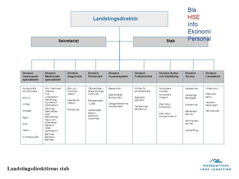 Landstingsdirektörens stab Hälso- och sjukvårdslagen 7 § Landstinget skall även planera..… så att en katastrofmedicinsk beredskap upprätthålls.